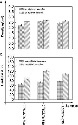 The effect of post sintering operations on the density and hardness of AMCs. (a) The density and (b) hardness of the fabricated composites[90].