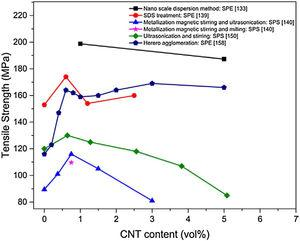 The variation of tensile strength as a function of CNT content for SPSed CNT–Al nanocomposites processed by different mixing methods[127].