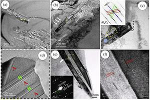 HRTEM images of a SPSed CNT-dispersed Al nanocomposite after heat treatment (a) at 600°C for 0.1h and (b) at 610°C for 1h. These images show the formation of Al4C3 precipitates at CNT ends where they tend to grow along the nanotubes. (c) HRTEM image of twinned Al4C3 in a SPSed CNT-dispersed Al nanocomposite after heat treatment at 640°C for 2h with SAED pattern, (d) magnified picture of insert b in (c). (e) HRTEM image of a SPSed 5vol% CNT dispersed Al nanocomposite after heat treatment at 610°C for 1h with SAED pattern, and (f) the high magnification image of insert b in (e). These images indicate the formation of Al4C3 dispersoids at the outer walls of defective CNTs and their epitaxial growth parallel to sidewalls of nanotubes[151].