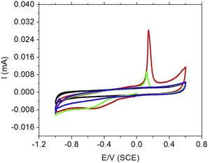 Cyclic voltammetry of unmodified and differently modified OPG electrodes in 0.1M NaCl solution at a potential sweep rate of 100mVs−1. (—) OPG electrode&#59; () AgNPs&#59; () silver nanoparticles encapsulated with 50μL TEOS&#59; () silver nanoparticles encapsulated with 100μL TEOS.