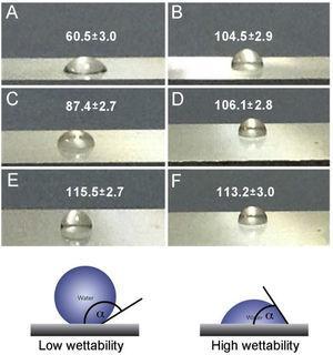 Contact angles of: (A) AA2024-T3&#59; (B) Hy&#59; (C) Hy/AgNPs1&#59; (D) Hy/AgNPs2&#59; (E) Hy/AgNPs3&#59; (F) Hy/SiO2NPs.