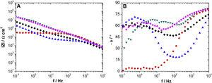 Bode plots of AA2024T3 differently coated obtained at E=OCP and after 7 days of exposure to being exposed to 0.1M NaCl solution and inoculated media with P. aeruginosa (108CFU/mL). (♦) Hy&#59; (●) Hy/AgNPs1&#59; (▴) Hy/AgNPs2&#59; (▾) Hy/AgNPs3&#59; (◀) Hy/SiO2NPs samples.