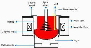 Schematic diagram of coupling-stirring casting.