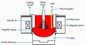 Schematic diagram of coupling-stirring casting.