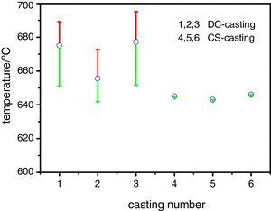 Casting temperature variation for the DC casting and the CS casting.