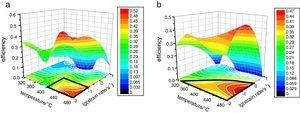 Efficiency maps of power dissipation for the DC casting alloy (a) and the CS casting alloy (b) at a strain of 0.7.