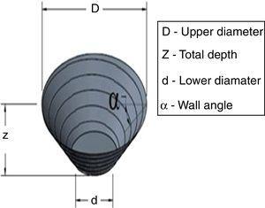Geometry of cone shape.