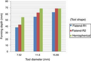 Effects of tool diameter and tool shape on forming depth.