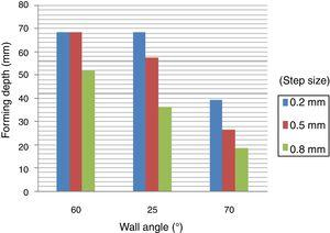 Effects of wall angle and step size on forming depth.