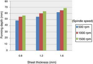 Effects of sheet thickness and spindle speed on forming depth.