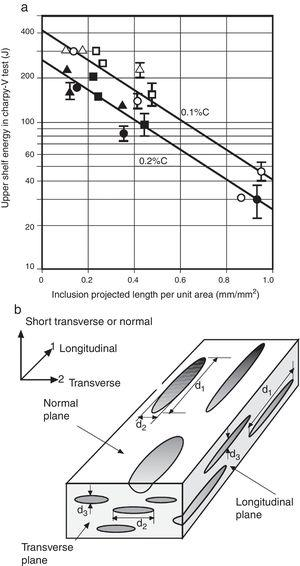 (a) Effect of inclusion projected length on upper shelf energy in Charpy tests for steels with 0.1% and 0.2%C. The symbols indicate individual steels used for the tests. (b) Orientations and dimensions used to determine projected lengths.