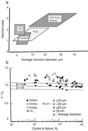 "(a) Harmfulness index of different inclusions as a function of composition and size, assessed by Monnot and co-workers [77]. (b) Monnot's data reanalyzed by Murakami [84] shows that inclusion ""harmfulness"" is very similar for the various types of inclusions and the fatigue behavior follows Eq. (1) (ordinate normalized by estimated fatigue limit)."