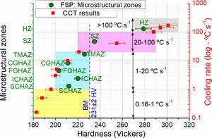 Hardness distribution of the microstructural zones of the FSP plate and samples submitted to physical simulations. Microstructures zones: stir zone (SZ), thermo-mechanically affected zone (TMAZ), coarse-grained HAZ (CGHAZ), fine-grained HAZ (FGHAZ), inter-critical HAZ (IGHAZ), sub-critical HAZ (SCHAZ) and base material (BM).