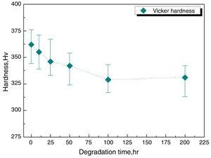 Changes in hardness as a function of degradation time degradation time.