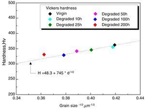 Hardness as a function of grain size.
