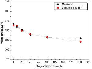 Comparison between measured yield stress and calculated yield stress.