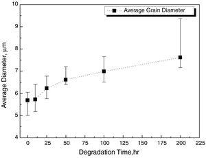 Changes in the average grain diameter as a function of degradation time.