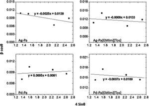 Williamson–Hall analysis of Ag–Pa, Ag–Pa[EMIm][Tos], Pd–Pa and Pd–Pa[EMIm][Tos] nanoparticles. Strain is determined from the slope and crystalline size from the intercept of the fit.