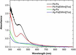 UV–Vis absorption spectra of Ag–Pa, Ag–Pa[EMIm][Tos], Pd–Pa and Pd–Pa[EMIm][Tos] nanoparticles solutions after 4h of ageing.