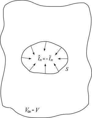 The surface S of the hole in the dislocation-free infinite medium under the traction tˆn=−t˜n.