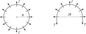 (a) A circular dislocation loop of radius R under uniformly distributed glide force f. (b) A free-body diagram of one-half of the loop. The dislocation line tension T balances the distributed dislocation force f.