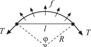 An infinitesimal bow-out of a pinned segment of a dislocation line whose initial length is l. Under an applied stress giving rise to a dislocation force f, the radius of curvature is R and the angle spanned by a circular cord is φ, such that l=2Rsin(φ/2). The dislocation line tension is T.