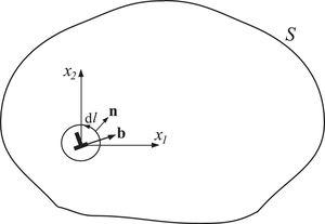 An edge dislocation with the Burgers vector b inside a finite body with the traction-free boundary S. Indicated is a small circle around the dislocation used to evaluate the J-integral. The line element of a circle is dl and its unit normal vector is n.