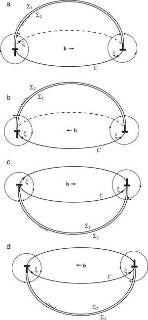 A planar dislocation loop C created by imposing the displacement discontinuity along an arbitrary cut surface above the plane of the dislocation, parts (a) and (b), or below that plane, parts (c) and (d). Indicated are the Burgers circuits along the loop, associated with the chosen direction of the line vector ξ along the loop. The surface Σ2 is considered fixed, while Σ1 is displaced by b.