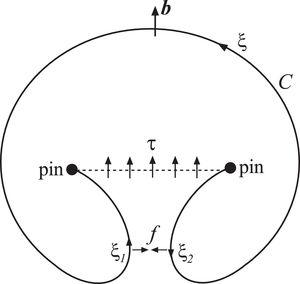 A Frank–Read dislocation source: bowing out loop from a pinned dislocation segment (shown dashed) under applied shear stress τ. The two nearby screw segments attract each other because their local dislocation line vectors are ξ1∼b and ξ2∼−b, such that ξ2=−ξ1.