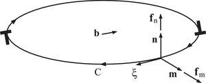 A planar dislocation loop C within the plane whose unit normal is n=ξ×m, where m is the unit vector in the plane of the loop, orthogonal to it and directed outward from it. The dislocation Burgers vector is b, which is not necessarily within the plane of the loop. The projections of the dislocation force f onto m and n are fm and fn.
