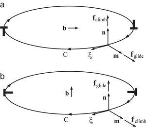 (a) A glide dislocation loop, with the Burgers vector b in the plane of the loop. The glide and climb components of the dislocation force are fm and fn, respectively. (b) A sessile dislocation loop, with the Burgers vector b orthogonal to the plane of the loop. The glide and climb components of the dislocation force are fn and fm, respectively.