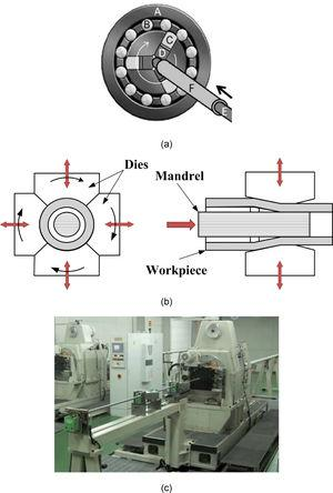 Rotary swaging equipment: (a) illustration of parts, (b) front and side view, and (c) photograph of rotary swaging machine.