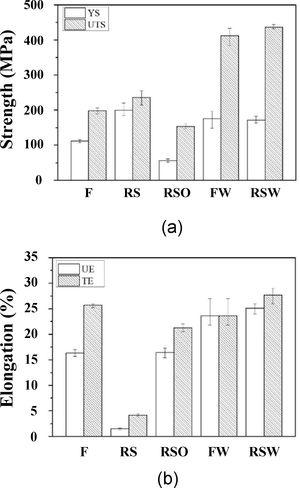 Tensile mechanical properties of F, RS, RSO, FW, and RSW specimens: (a) strength and (b) elongation.