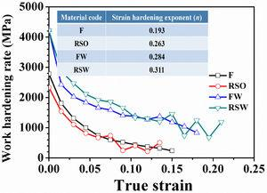 Work hardening rates of F, RSO, FW, and RSW specimens.