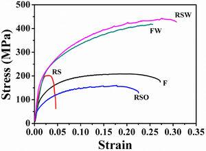 The stress–strain curves of F, FW, RS, RSO, and RSW specimens.
