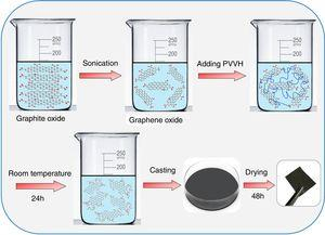 Preparation steps of PVVH/GO nanocomposites.