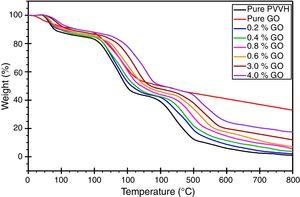 TGA thermograms of PVVH, GO and their nanocomposites.
