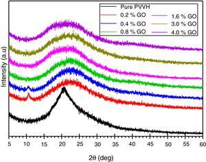 XRD scans of pure PVVH copolymer and PVVH containing different levels of GO.