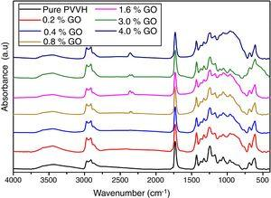 FT-IR absorption spectra of the described samples carried out in the region 4000–400cm−1 at room temperature.