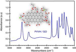 The data calculated theoretically by DFT for IR absorption spectrum of PVVH/GO nanocomposite.