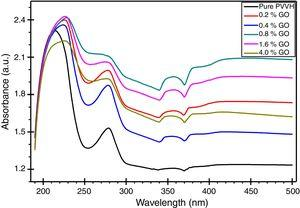 The absorption spectra of pure PVVH and PVVH/GO nanocomposites at the region (190–500nm) at room temperature.