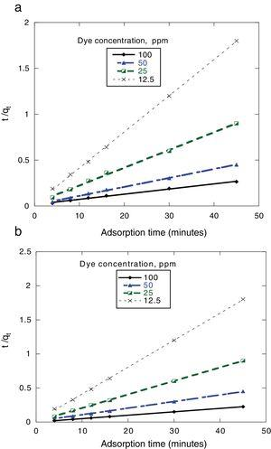 Pseudo-second-order sorption kinetics of dyes onto 0.5g MSW at 25°C and pH 7. (a) Congo red (b) Dispersed red 60.