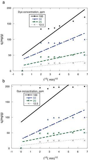 Plots for evaluating intraparticle diffusion rate constant for sorption of dyes onto 0.5g MSW at 25°C and pH 7. (a) Congo red (b) Dispersed red 60.