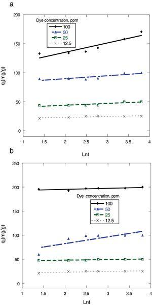 Plots for evaluating Elovich kinetic model for sorption of dyes onto 0.5g MSW at 25°C and pH 7. (a) Cong red (b) Dispersed red 60.