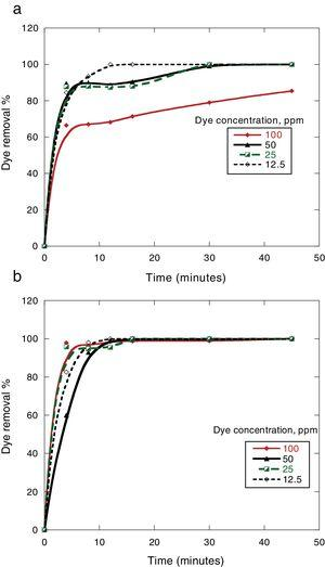 Effect of dye concentration and contact time on the removal % of dyes by 0.5g MSW at 25°C and pH 7: (a) Congo red (b) Dispersed red 60.