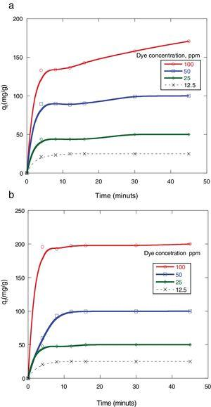 Effect of dye concentration and contact time on the amount of dyes adsorbed by 0.5g MSW at 25°C and pH 7. (a) Congo red (b) Dispersed red 60.