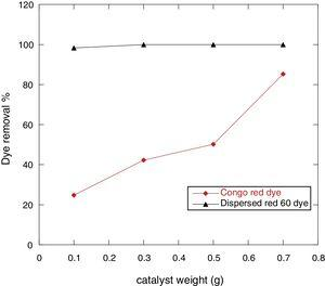 Effect of catalyst weight on the removal % of 100ppm Congo red and Dispersed red 60 dyes at 25°C and pH 7.