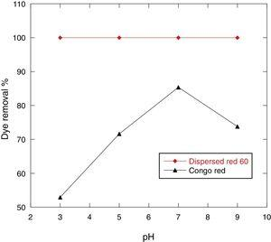 Effect of pH on the removal % of 100ppm Congo red and Dispersed red 60 dyes by 0.5g MSW at 25°C.