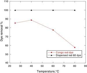 Effect of temperature on the removal % of 100ppm Congo red and Dispersed red 60 dyes by 0.5g MSW at pH 7.