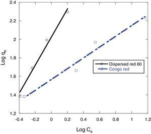 Freundlich isotherms for the adsorption of Congo red and dispersed red 60 dyes onto 0.5g MSW at 25°C and pH 7.